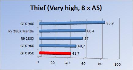 http://www.tgoossens.nl/reviews/MSI/GTX950//Thief8x.jpg