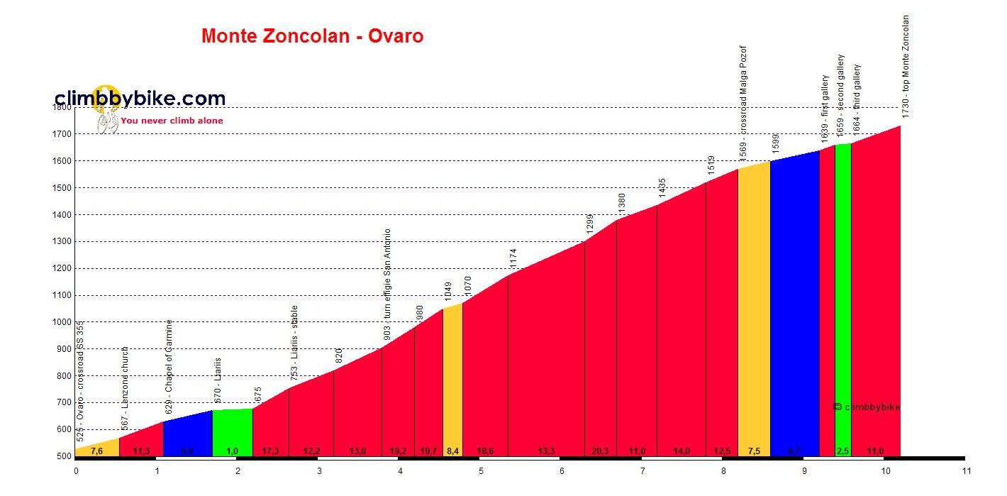 http://www.climbbybike.com/profile/Monte-Zoncolan-Ovaro_profile.jpg