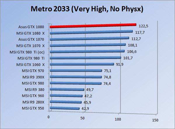 http://www.tgoossens.nl/reviews/Asus/GTX_1080/Graphs/1080/m3vhnp.jpg