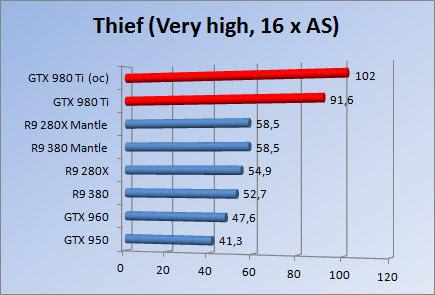 http://www.tgoossens.nl/reviews/MSI/GTX980Ti/Thief16.jpg