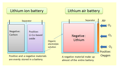 http://www.21stcentech.com/wp-content/uploads/2015/01/Lithium-air-vs-lithium-ion-batteries.jpg