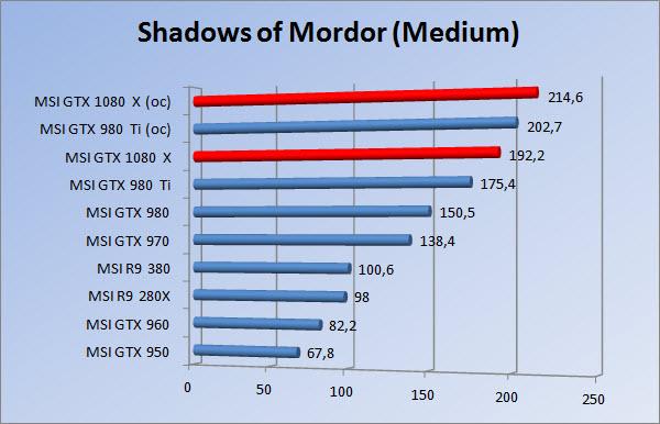 http://www.tgoossens.nl/reviews/MSI/GTX1080_Gaming_X/Graphs/1080/somm.jpg