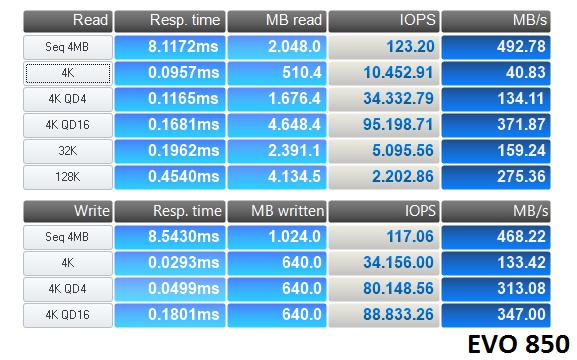 http://www.techtesters.eu/pic/KINGSTON-HYPERX-SAVAGE-SSD-240GB/anvil-850.png