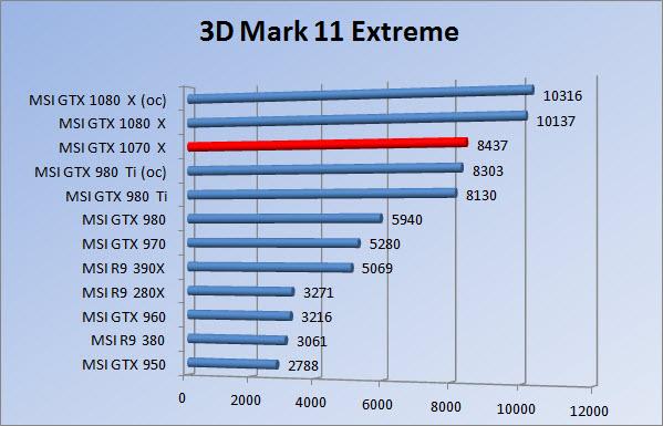 http://www.tgoossens.nl/reviews/MSI/GTX1070_Gaming_X/Graphs/1080/3dm11e.jpg