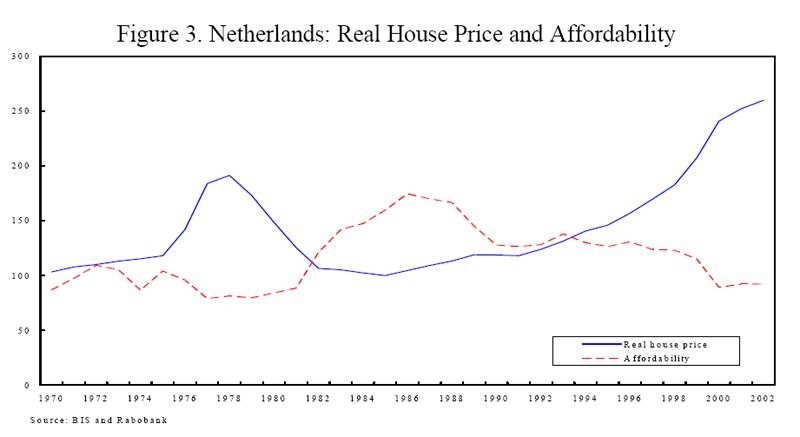 http://www.huizenmarkt-zeepbel.nl/images/huizenprijzen-1970-2002.png