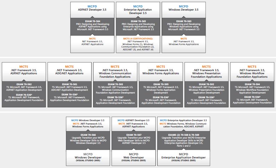 http://www.kodyaz.com/images/certification/visual-studio-certification-paths.PNG