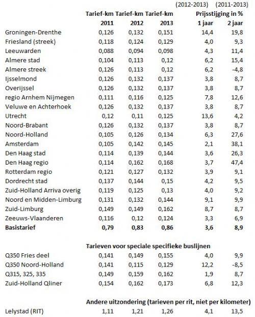 http://beheer.treinreiziger.nl/userfiles/image/artikel//500/ovchipkaart-tarieven.JPG