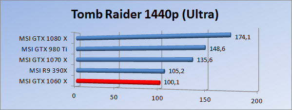 http://www.tgoossens.nl/reviews/MSI/GTX1060_Gaming_X/Graphs/1440/tr_ultra.jpg