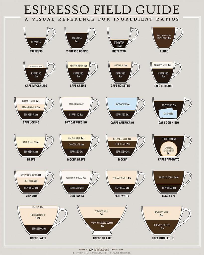 http://3.bp.blogspot.com/-Or5dwoVlYsI/UO3EoY6KLgI/AAAAAAAAB5w/9e_UCoPSAfE/s1600/coffee+espresso+recipes+infographic+design.jpg