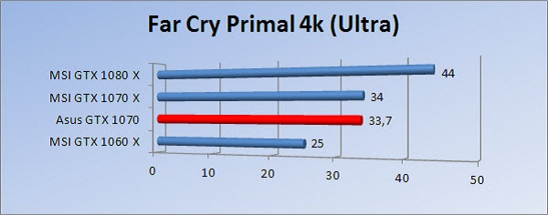 http://www.tgoossens.nl/reviews/Asus/GTX_1070/Graphs/2160/fcpu.jpg