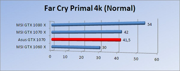http://www.tgoossens.nl/reviews/Asus/GTX_1070/Graphs/2160/fcpn.jpg