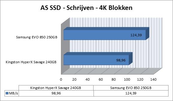 http://www.techtesters.eu/pic/KINGSTON-HYPERX-SAVAGE-SSD-240GB/as-ssd-schrijven1.png