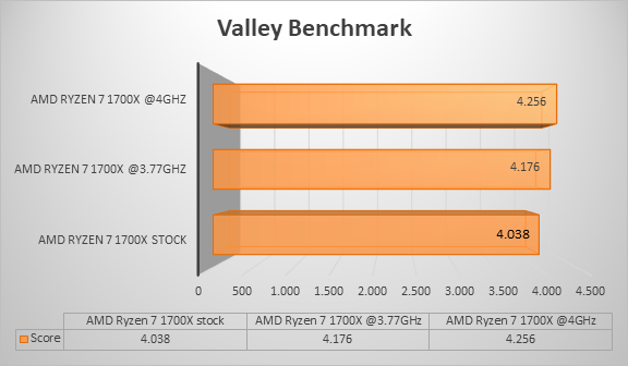 http://techgaming.nl/image_uploads/reviews/AMD-Ryzen-1700X/valley.png