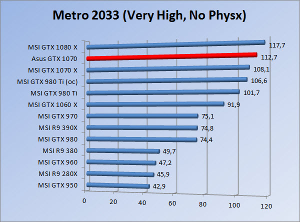 http://www.tgoossens.nl/reviews/Asus/GTX_1070/Graphs/1080/m3vhnp.jpg