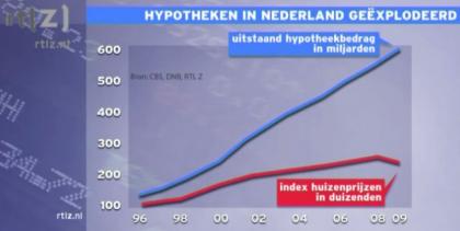 http://i.fokzine.net/upload/090922_60385_uitstaandehypotheken_huizenprijzen_Nederland.png