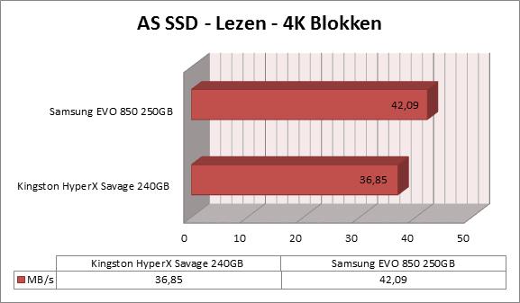 http://www.techtesters.eu/pic/KINGSTON-HYPERX-SAVAGE-SSD-240GB/as-ssd-lezen1.png