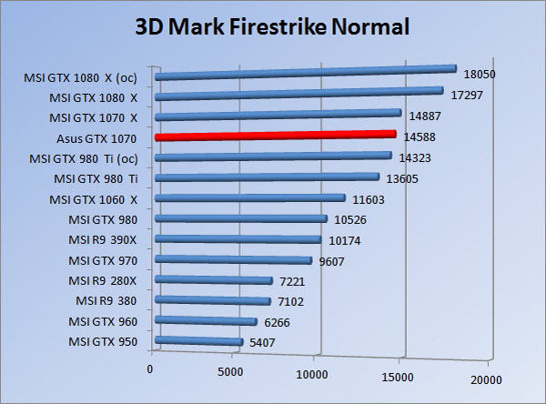 http://www.tgoossens.nl/reviews/Asus/GTX_1070/Graphs/1080/3dmfsn_1.jpg