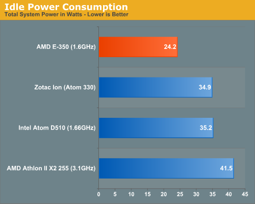 Anandtech: Brazos power consumption (idle)