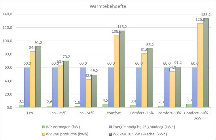 http://www.frijduurzaam.nl/wp-content/uploads/2015/09/WarmtebehoefteBij25Graaddagen.png