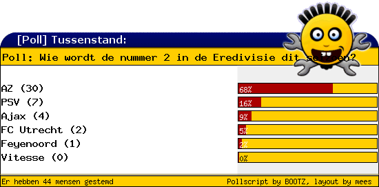 http://poll.dezeserver.nl/results.cgi?pid=402244&layout=2&sort=prc