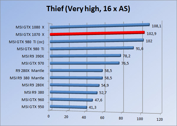 http://www.tgoossens.nl/reviews/MSI/GTX1070_Gaming_X/Graphs/1080/thief16.jpg