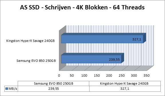 http://www.techtesters.eu/pic/KINGSTON-HYPERX-SAVAGE-SSD-240GB/as-ssd-schrijven2.png