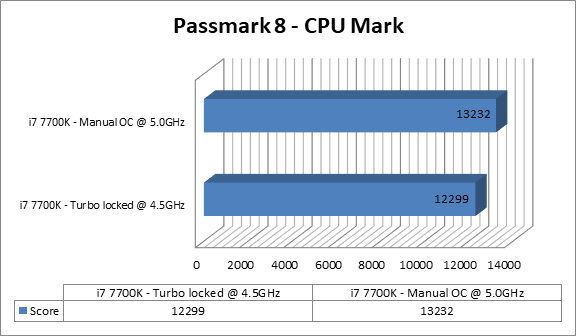 http://techgaming.nl/image_uploads/reviews/MSI-Z270-Sli-Plus/cpumark.png