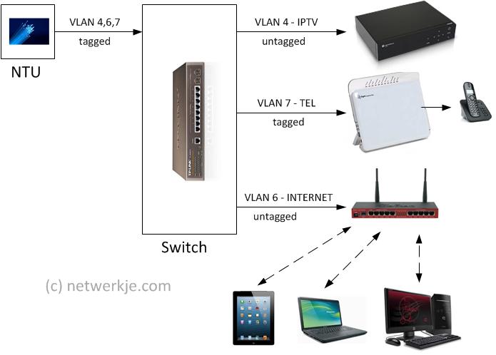glas switch kpnbox eigen router probleem netwerken got. Black Bedroom Furniture Sets. Home Design Ideas
