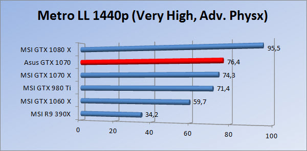 http://www.tgoossens.nl/reviews/Asus/GTX_1070/Graphs/1440/mllvhap.jpg