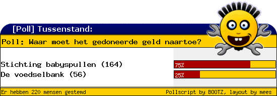 http://poll.dezeserver.nl/results.cgi?pid=398013&layout=2&sort=prc