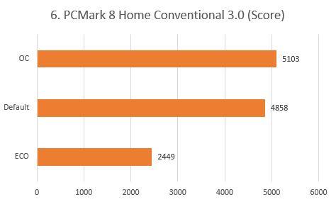 http://www.nl0dutchman.tv/reviews/gigabyte-x99-ultragaming/6.%20PCMark%208.JPG