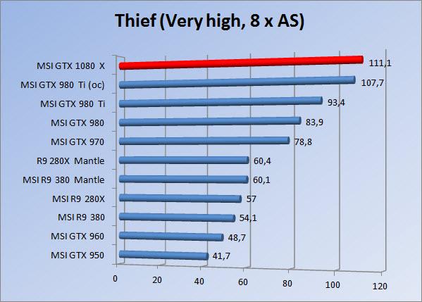 http://www.tgoossens.nl/reviews/MSI/GTX1080_Gaming_X/Graphs/1080/thief8.jpg