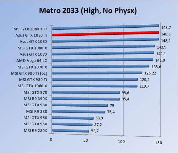 http://www.tgoossens.nl/reviews/Asus/GTX_1080_Ti/Graphs/1080/m3hnp.jpg