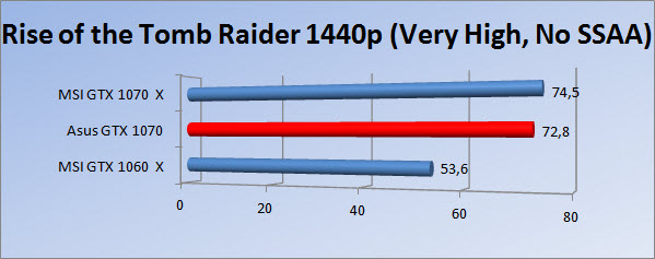 http://www.tgoossens.nl/reviews/Asus/GTX_1070/Graphs/1440/rtr_vh_1.jpg