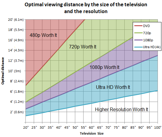 http://i.rtings.com/images/optimal-viewing-distance-television-graph-size.png