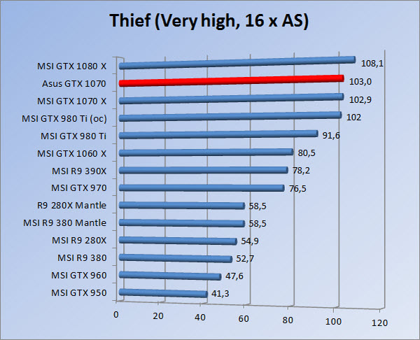 http://www.tgoossens.nl/reviews/Asus/GTX_1070/Graphs/1080/thief16.jpg