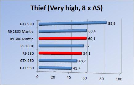 http://www.tgoossens.nl/reviews/MSI/R9_380/Thief8.jpg