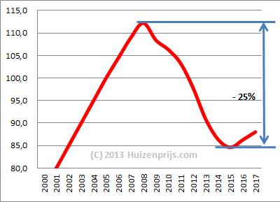 http://www.huizenprijs.com/images/voorspelling_huizenprijzen.png