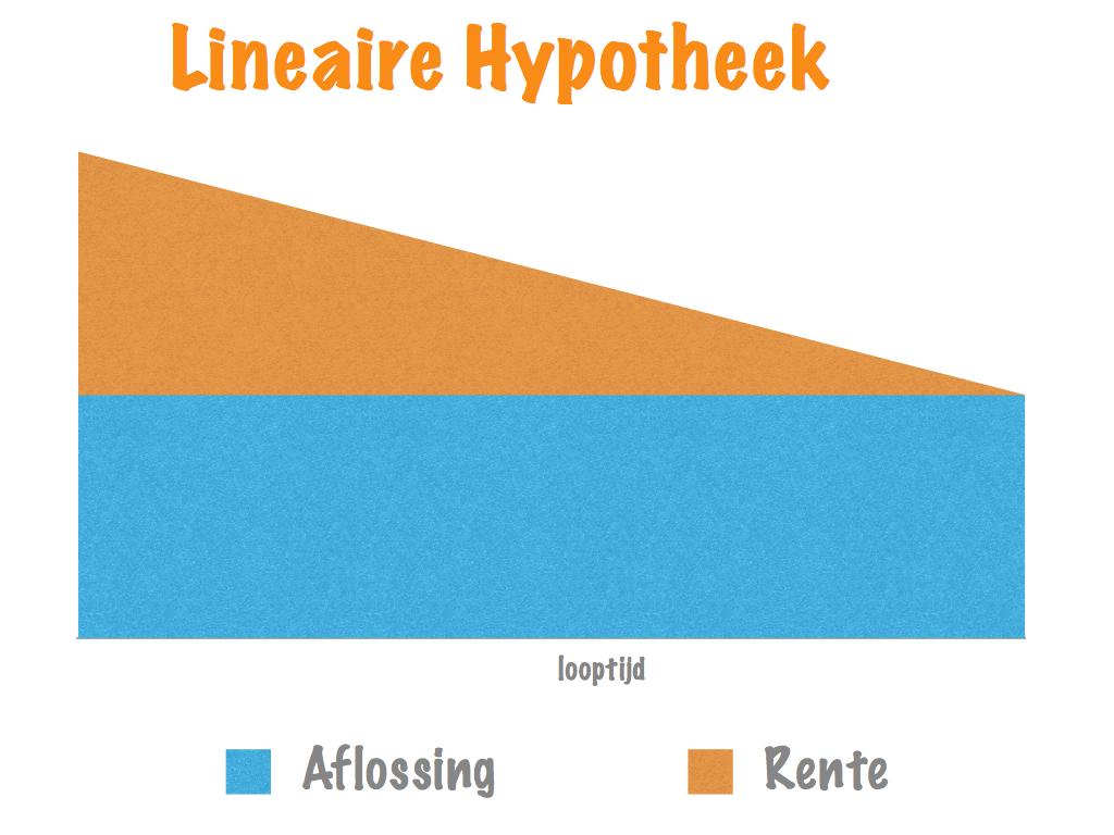 http://hypotheeksteun.nl/wp-content/uploads/2012/04/lineairehypotheek.001.jpg