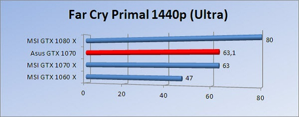 http://www.tgoossens.nl/reviews/Asus/GTX_1070/Graphs/1440/fcpu.jpg