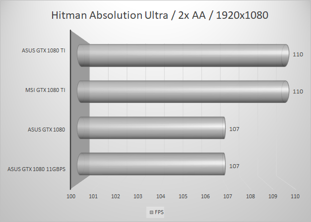 http://techgaming.nl/image_uploads/reviews/MSI-1080-Ti/hitman1920.png