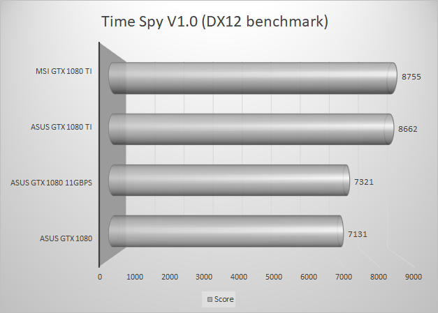 http://techgaming.nl/image_uploads/reviews/MSI-1080-Ti/timespy.png