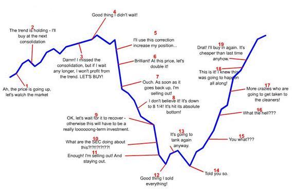 http://i.investopedia.com/content/advisor_article/8_common_biases_that/image001.jpeg