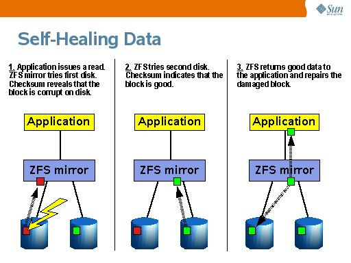 http://derivadow.files.wordpress.com/2007/01/zfs-self-healing.jpg%3Fw%3D510