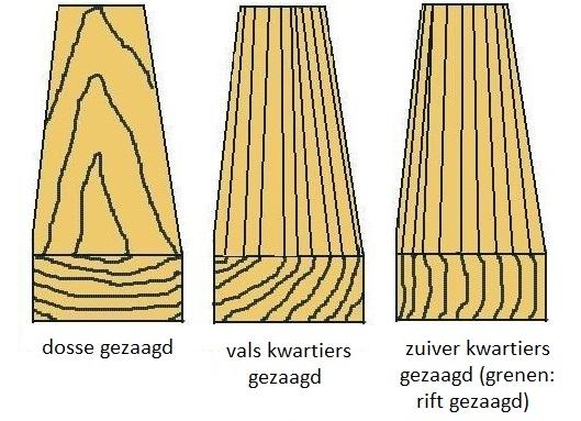 http://www.joostdevree.nl/bouwkunde2/jpgh/hout_14_dosse_kwartiers_rift_gezaagd_www_gitaarnet_nl.jpg