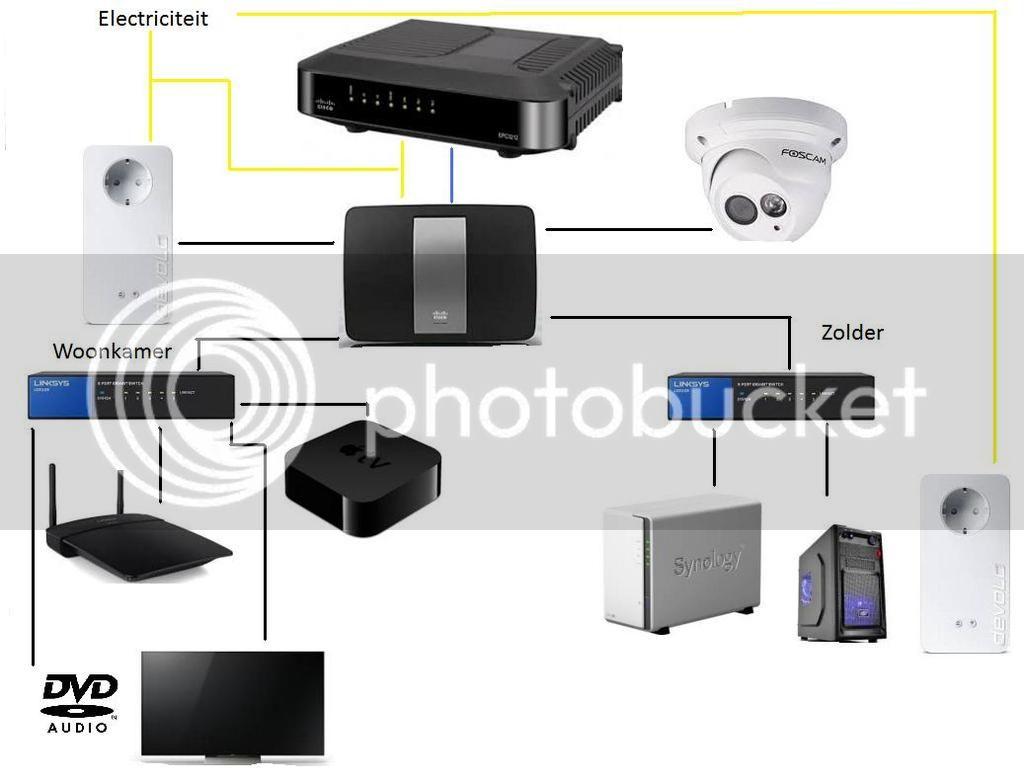 Wifi Op Zolder.Wifi On Bereikbaar Na Aansluiten Gigabit Switch Netwerken