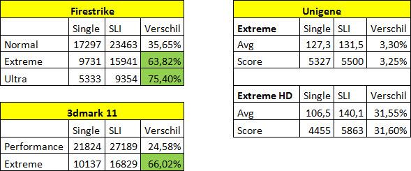 http://www.tgoossens.nl/reviews/MSI/GTX1080_Gaming_X/Graphs/sli/synth_sli.jpg