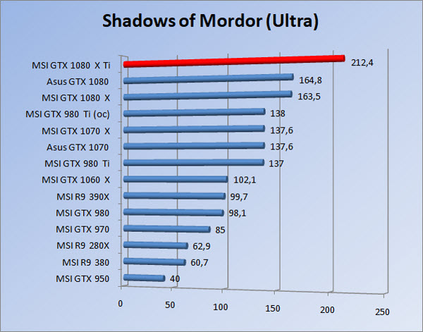 http://www.tgoossens.nl/reviews/MSI/GTX1080Ti_Gaming_X/Graphs/1080/somu.jpg