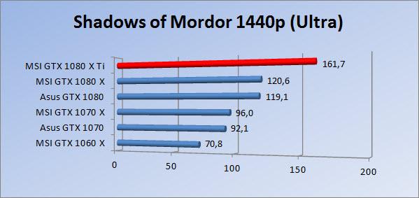 http://www.tgoossens.nl/reviews/MSI/GTX1080Ti_Gaming_X/Graphs/1440/somu.jpg