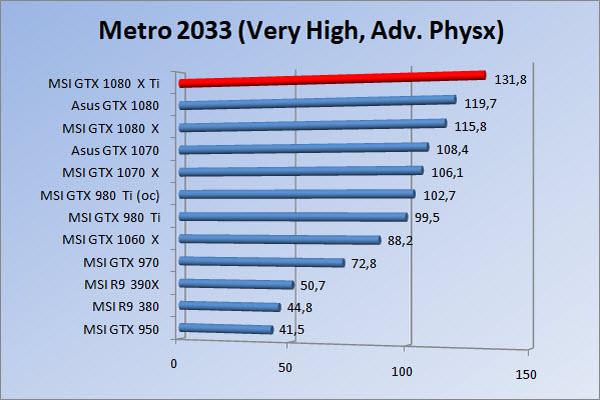 http://www.tgoossens.nl/reviews/MSI/GTX1080Ti_Gaming_X/Graphs/1080/m3vhap.jpg
